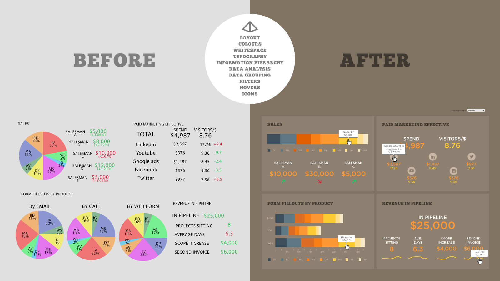 data-visualization-Before-After-style-guide